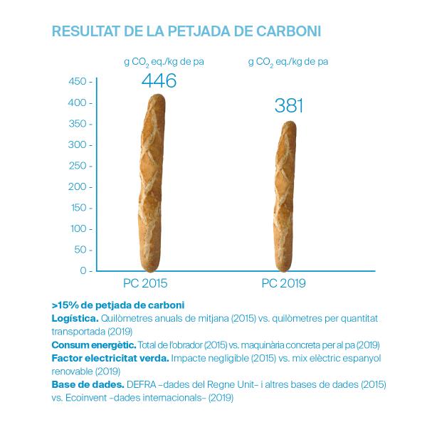 Artesana amb menor petjada de carboni