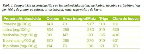 Quinoa ecológica, la más nutritiva - Estudios - Veritas