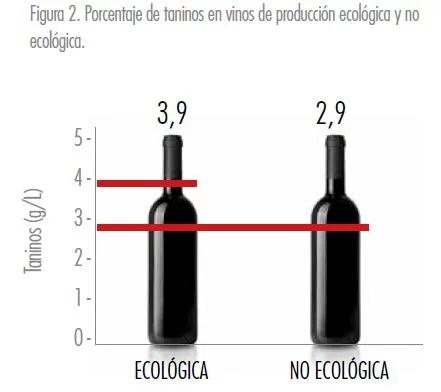 Taninos en el vino - Veritas