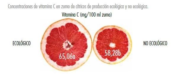 Vitamina C - Veritas