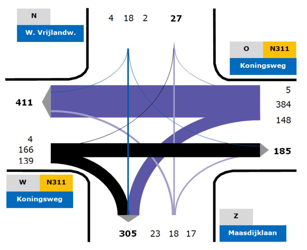 Visualisatie kruispunttelling