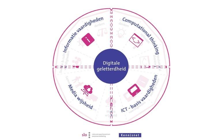 Model_digitale_geletterdheid