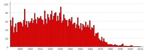 Populariteit van 'Adolf' als eerste naam voor mannen tussen 1880 en 2009