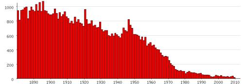 Populariteit van 'Trijntje' als eerste naam voor vrouwen tussen 1880 en 2009 (Nederlandse Voornamenbank)