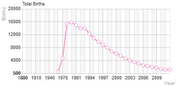 Populariteit van 'Amber' als eerste naam voor vrouwen in de Verenigde Staten