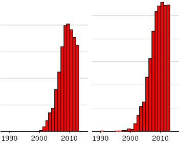 De populariteit van Jayden (links) en die van alle jongensnamen die eindigen op -ayden, -aiden, -aden of -eden (rechts) (Nederlandse Voornamenbank)