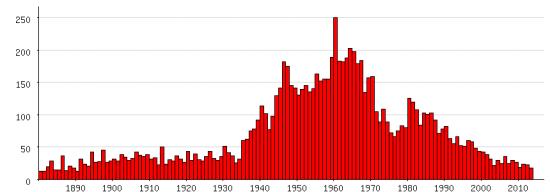 Populariteit van 'Marina' als eerste naam voor vrouwen tussen 1880 en 2013