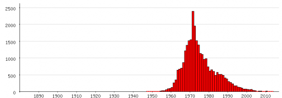 Populariteit van 'Sandra' als eerste naam voor vrouwen tussen 1880 en 2013