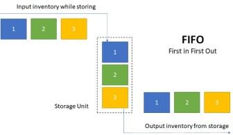 FIFO Inventory Logistics