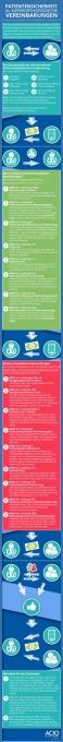 Infografik Patientenschutz für KFO