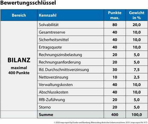 Map-Report 917 evaluation (Image: Franke and Bornberg)