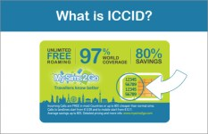 What is ICCID