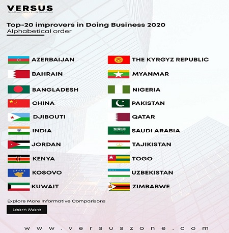 Top-20 improvers in Doing Business 2020