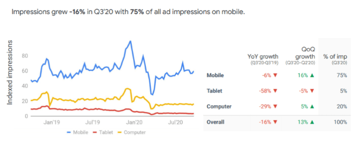 Restaurant impressions for dinner dropped a 16% with the 75% of all mobile ad impressions