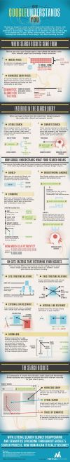 How Google Understands You [INFOGRAPHIC]