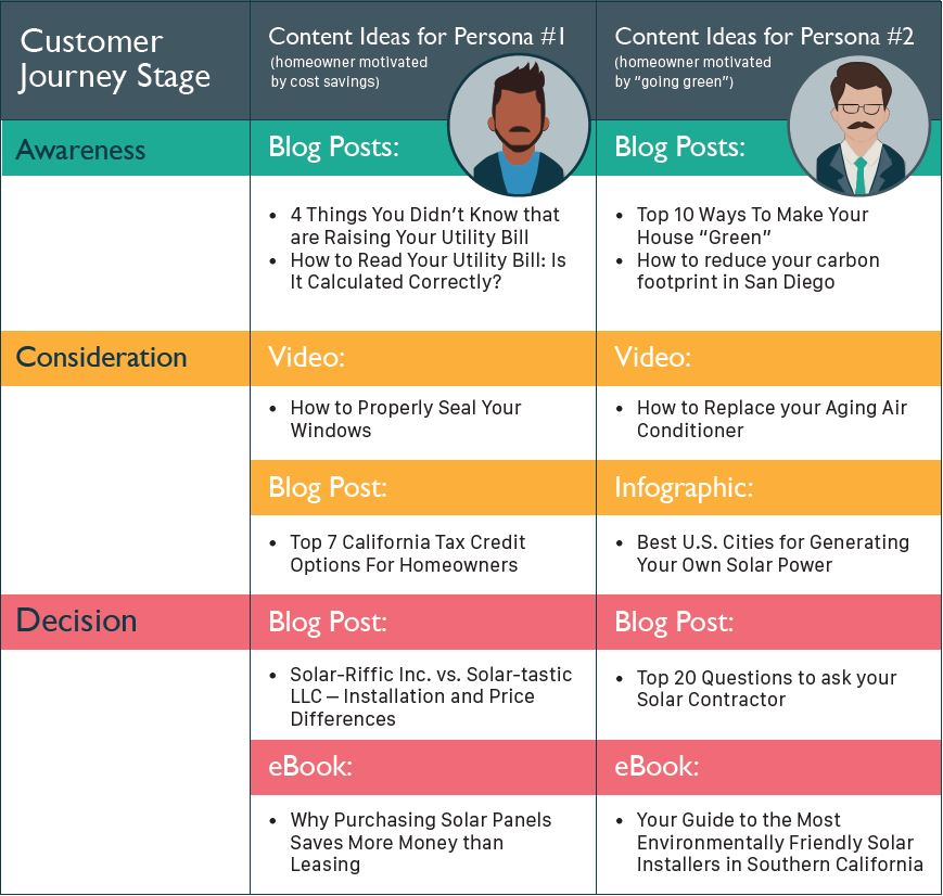 11-Content-Writing-Best-Practices-Free-Editing-Checklist-Personas