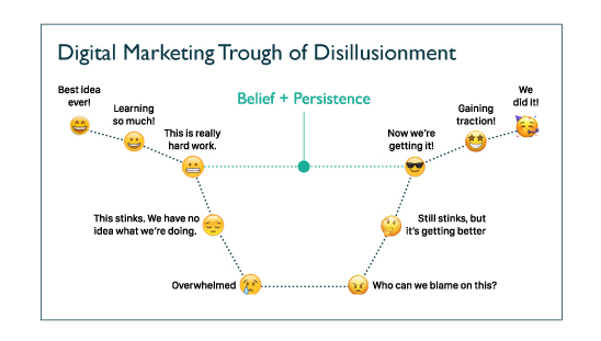 Intro-to-the-Customer-Journey-Disillusionment