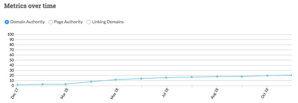 Link-Building-Company-Metrics