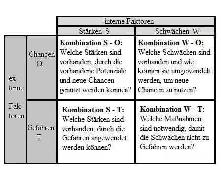 Vertriebsplanung Vorlage und Anleitung