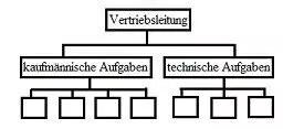 Organigramm für den Vertrieb