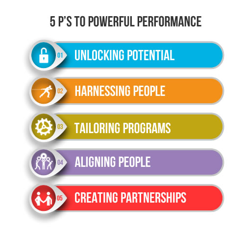 The 5 Ps To Performance