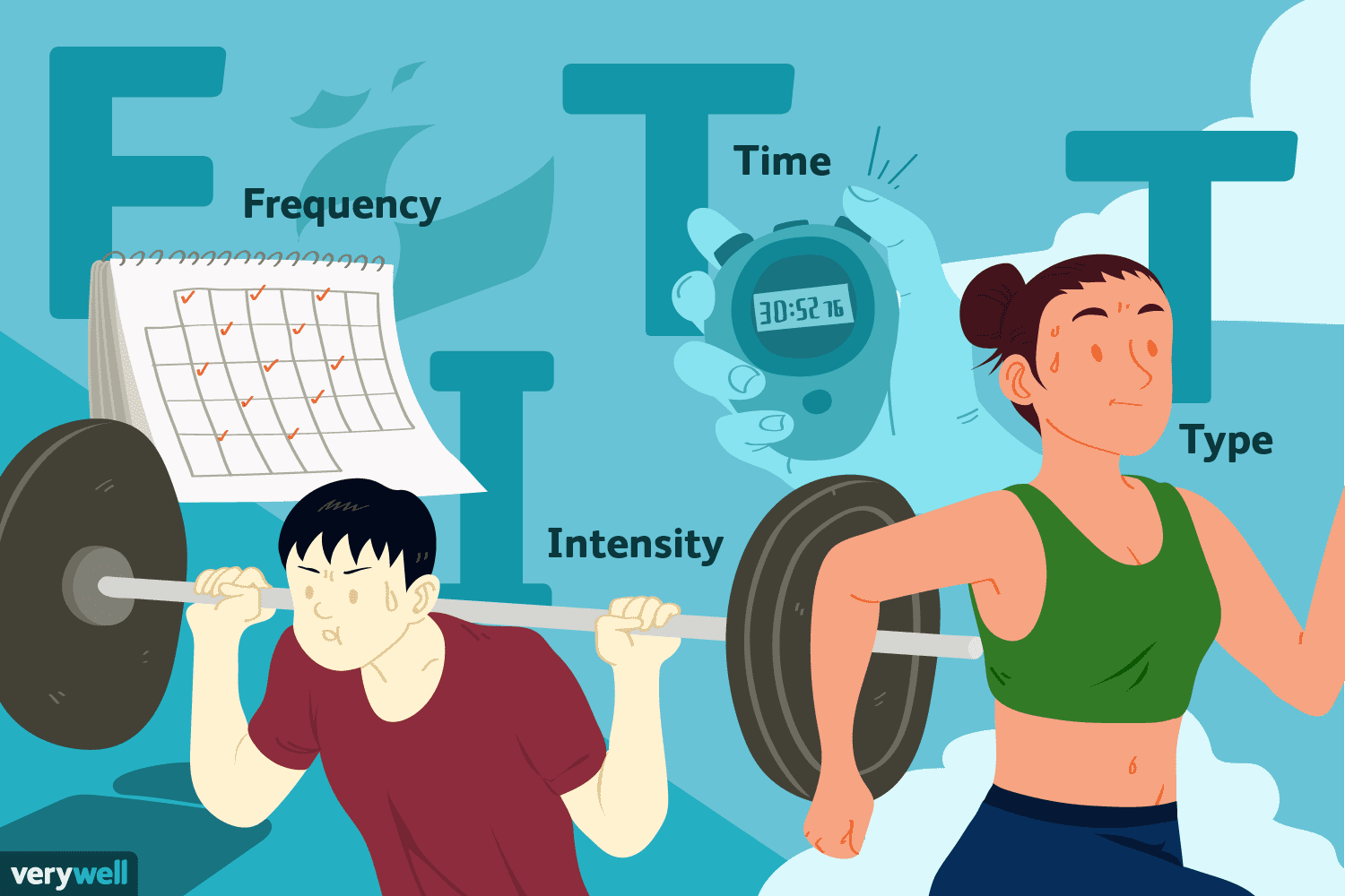Use The F I T T Principle For Effective Workouts
