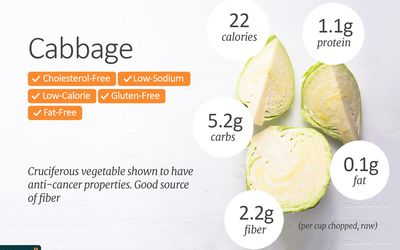 Nutritional value for cabbage juice