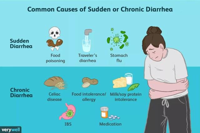 causes of diarrhea