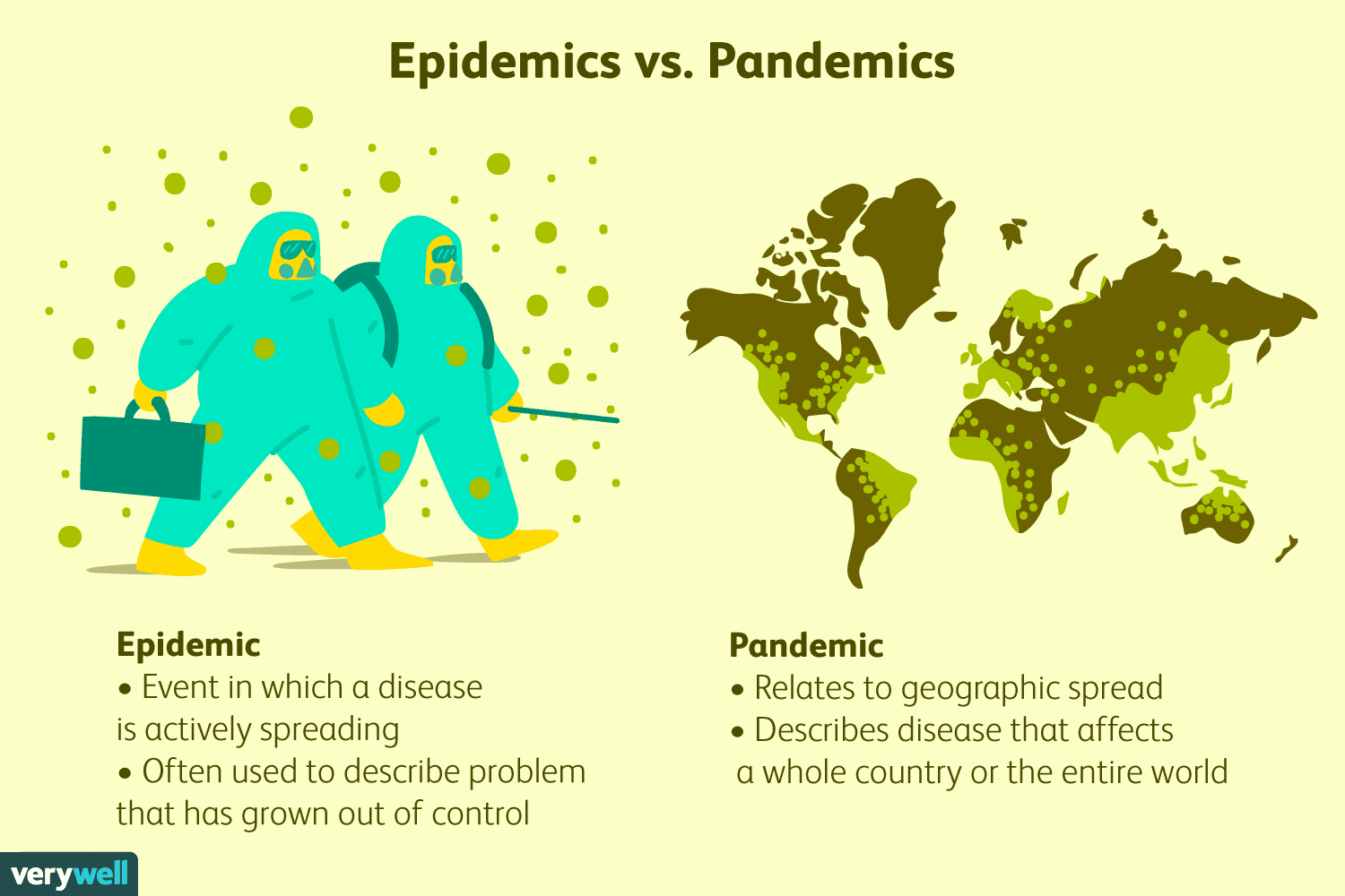 Epidemic Vs Pandemic What Is The Difference Between An