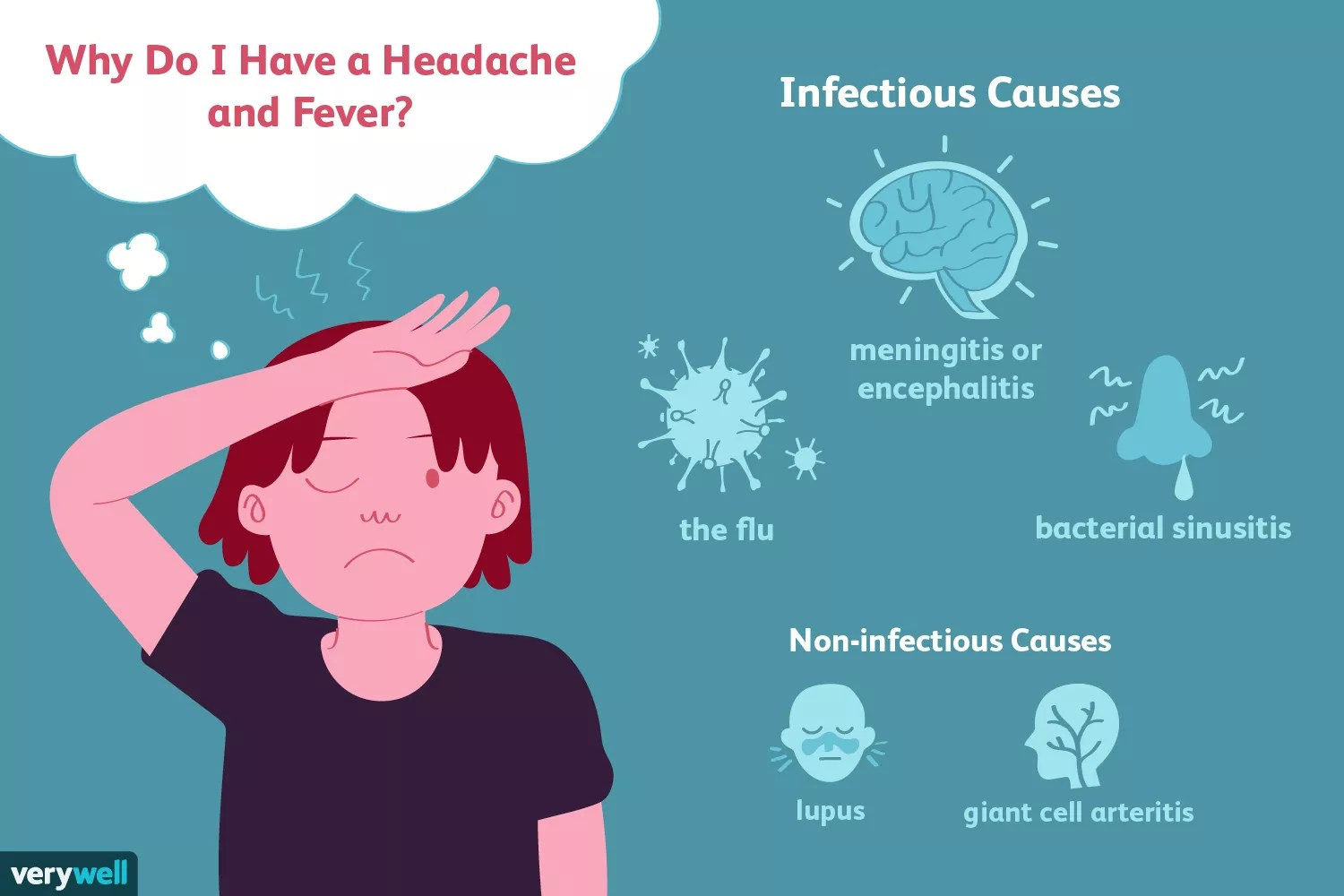 Why Do I Have a Headache and Fever?