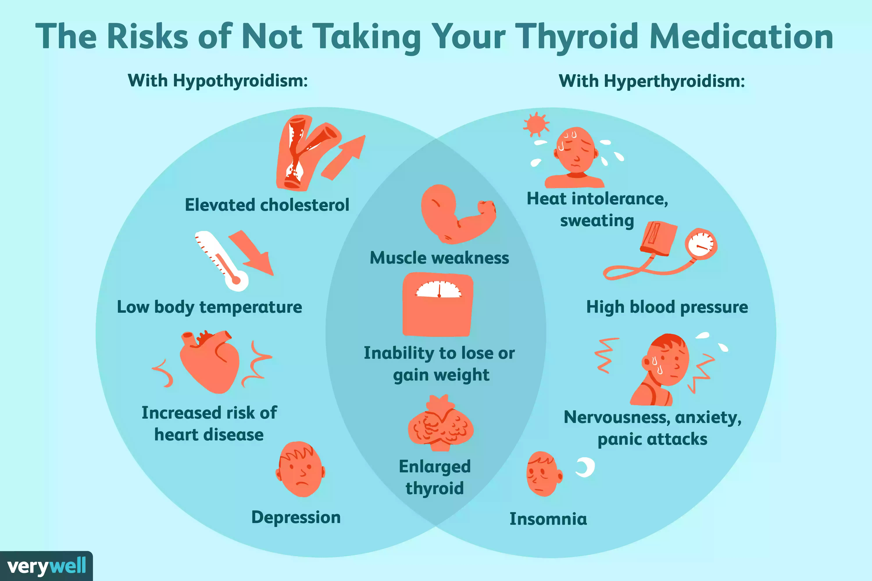 risks of not taking thyroid medication
