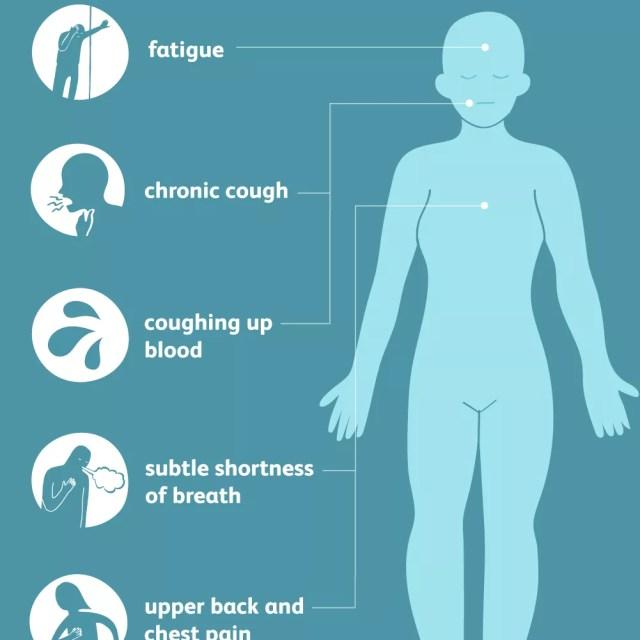 lung adenocarcinoma symptoms