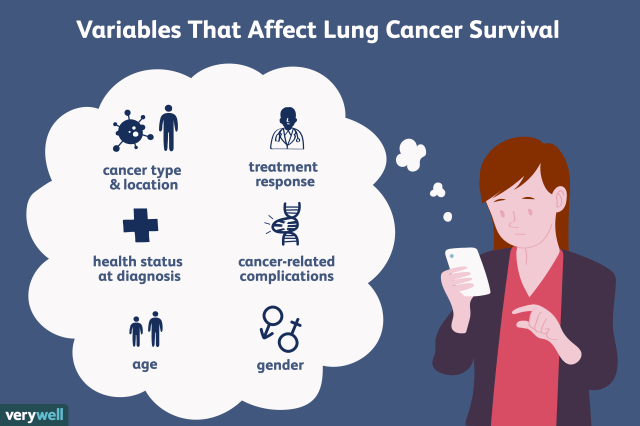 variables that affect stage 4 lung cancer survival