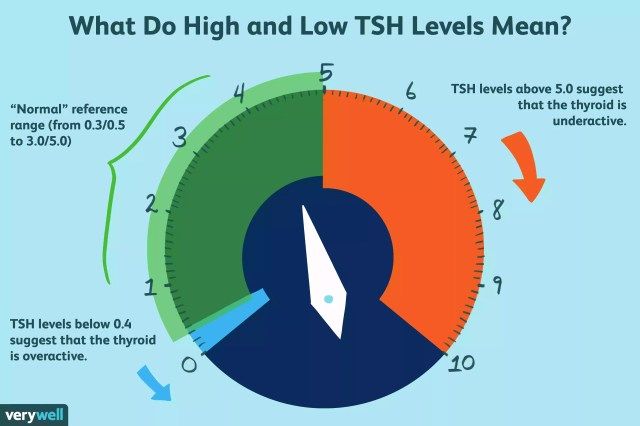 high and low tsh levels