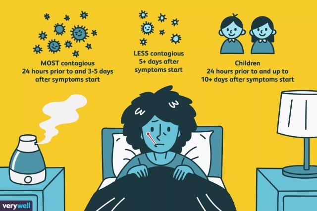 Flu Incubation Period