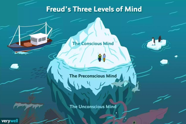 Freud's Three Levels of Mind