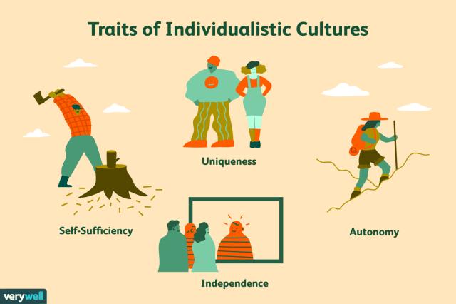 Culturas y comportamiento individualistas