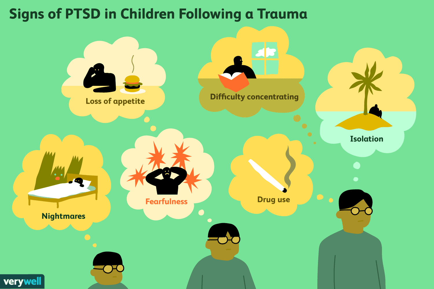 Understanding Ptsd In Children