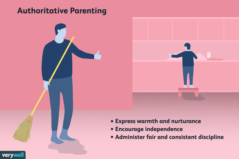 What Is Authoritative Parenting