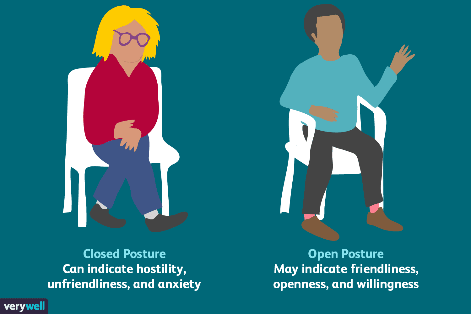 How To Understand Body Language And Facial Expressions
