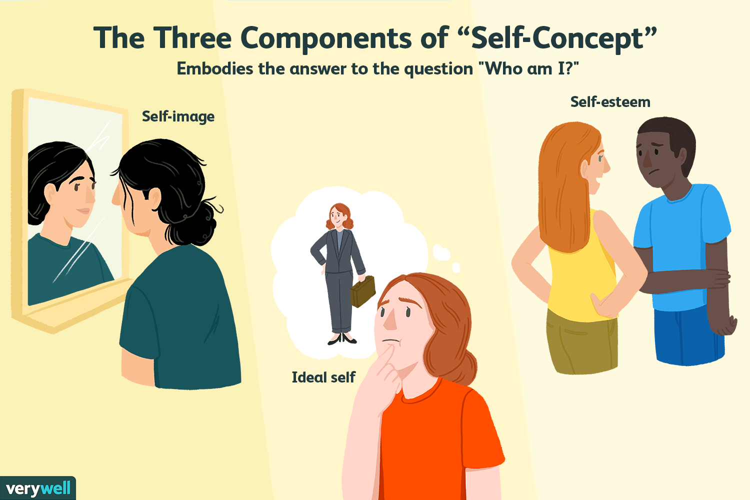 What Is Self Concept And How Does It Form