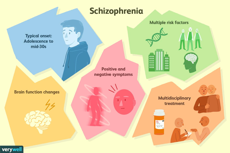 Schizophrenia Symptoms Risk Factors Diagnosis