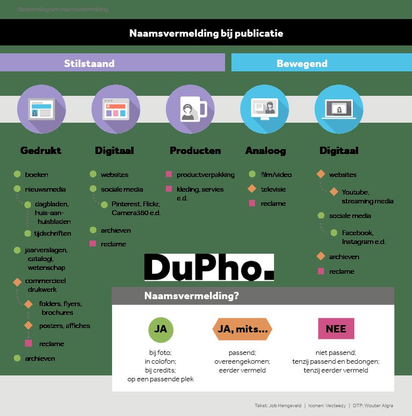 dupho_naamsvermelding_stroomdiagram-verzinhet-fotografie