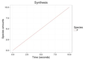 Synthesis model