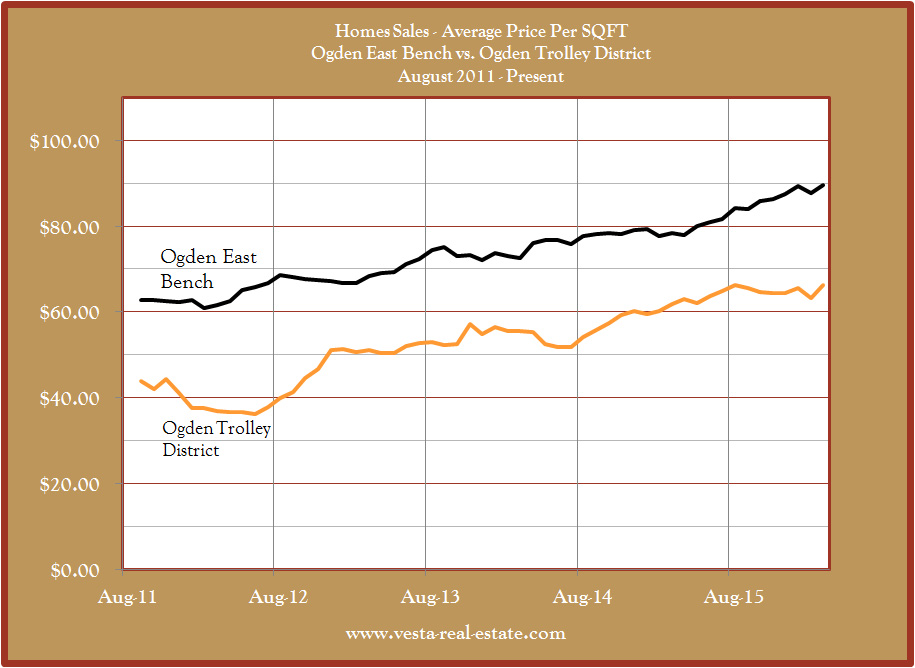Ogden East Bench vs Ogden Trolley District House Prices 2011-2015