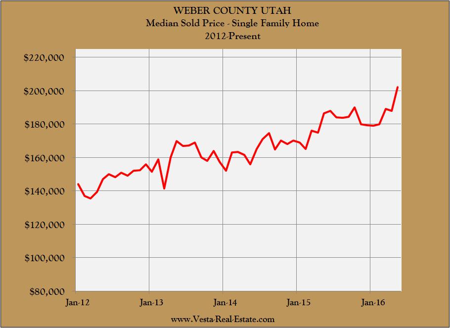 DIZZY: Market Charts Show Real Estate's Extreme Altitude