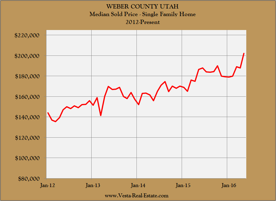 Weber County Median House Price 2012 to Present