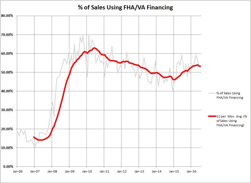 Weber County FHA Market