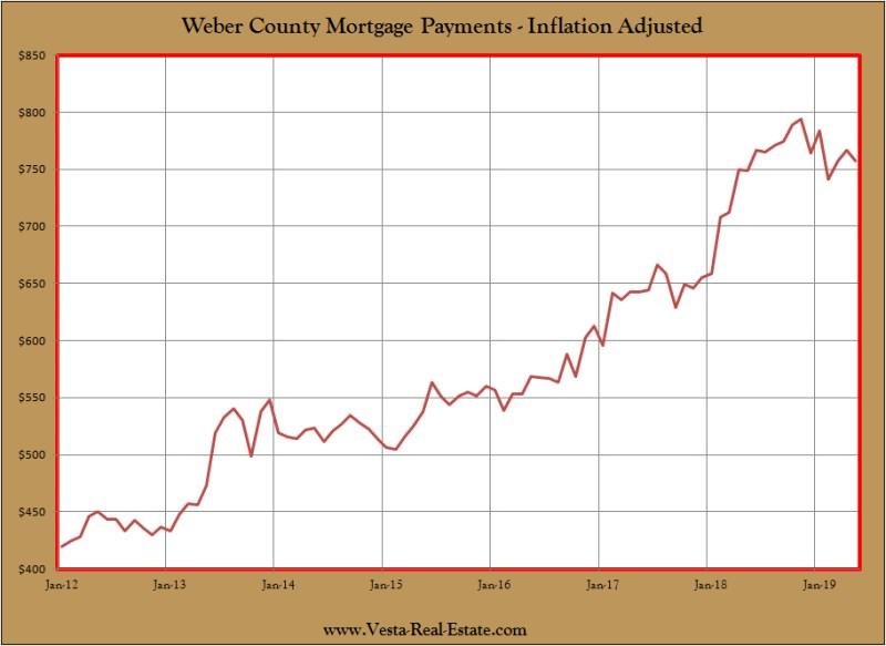 Utah Affordable Housing Chart