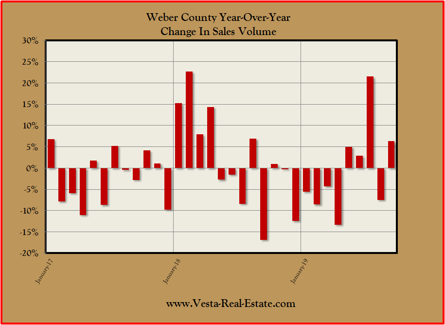 CHARTS: Weber County Home Sales Growth Seesaw